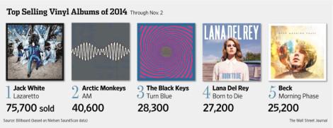 best selling vinyl 2014