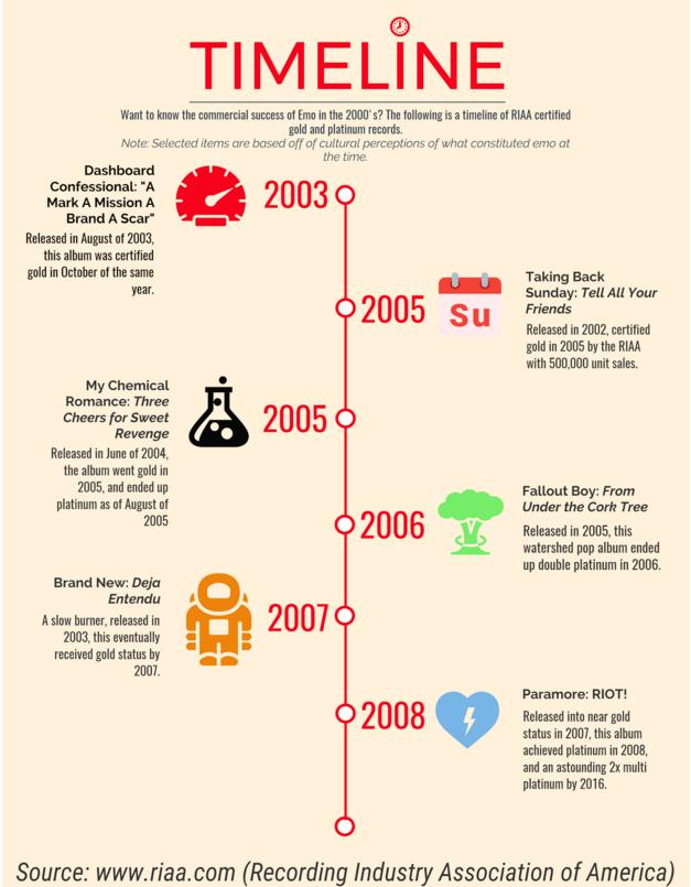 history of emo timeline